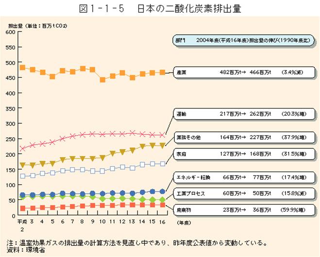 http://www.env.go.jp/policy/hakusyo/img/225/fb3.1.1.5.gif