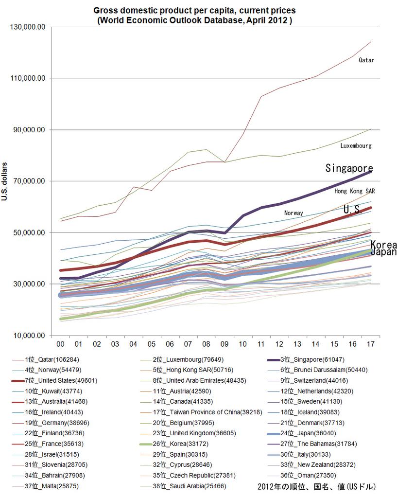 一人当たりGDPの推移2.jpg