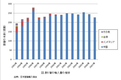 割り箸の輸入量.jpg