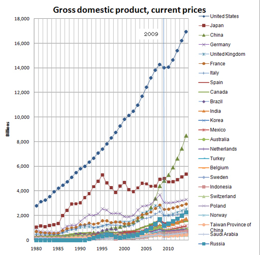 Gross_domestic_product.jpg