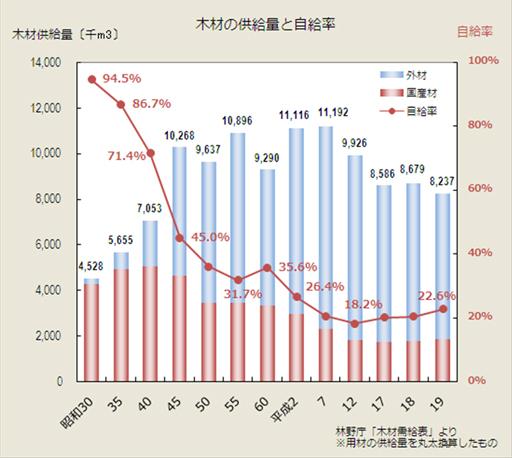 日本の木材の供給量と自給率.jpg