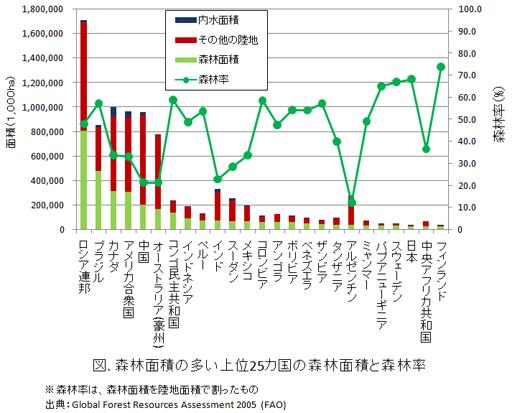 森林面積の多い上位25カ国の森林面積と森林率.jpg