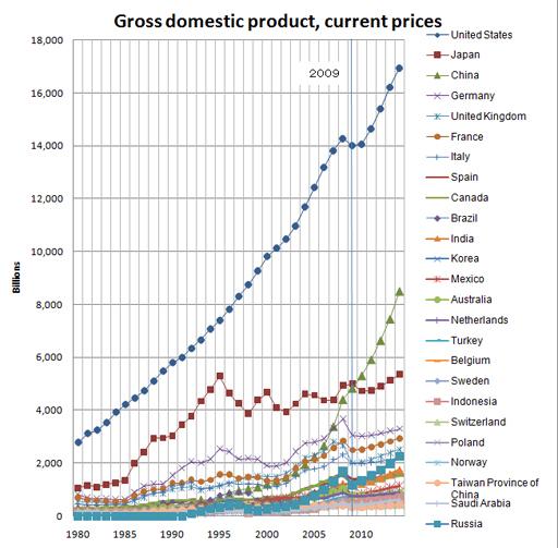 Gross_domestic_product.jpg